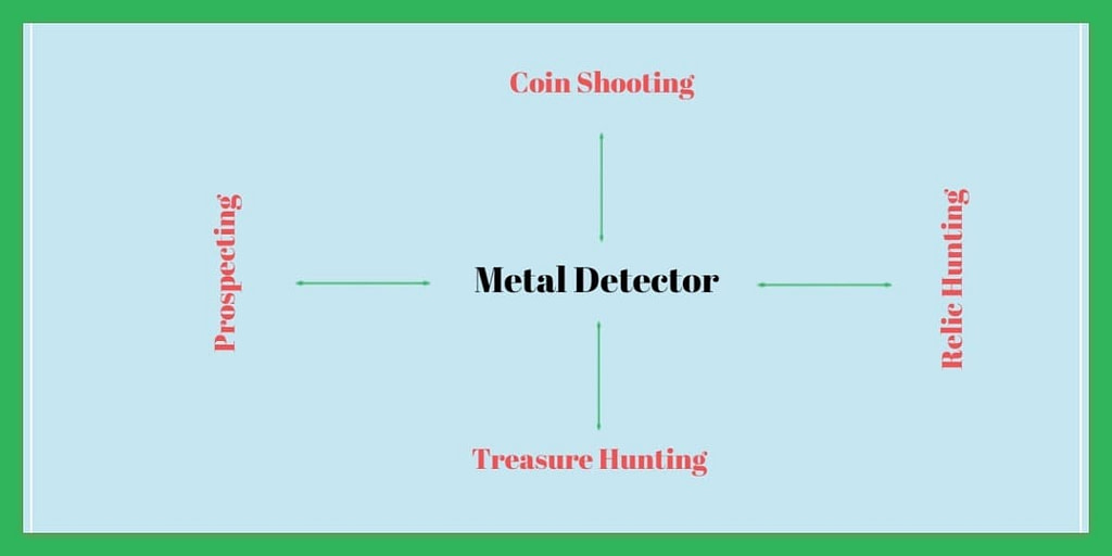 Types Of Metal Detection