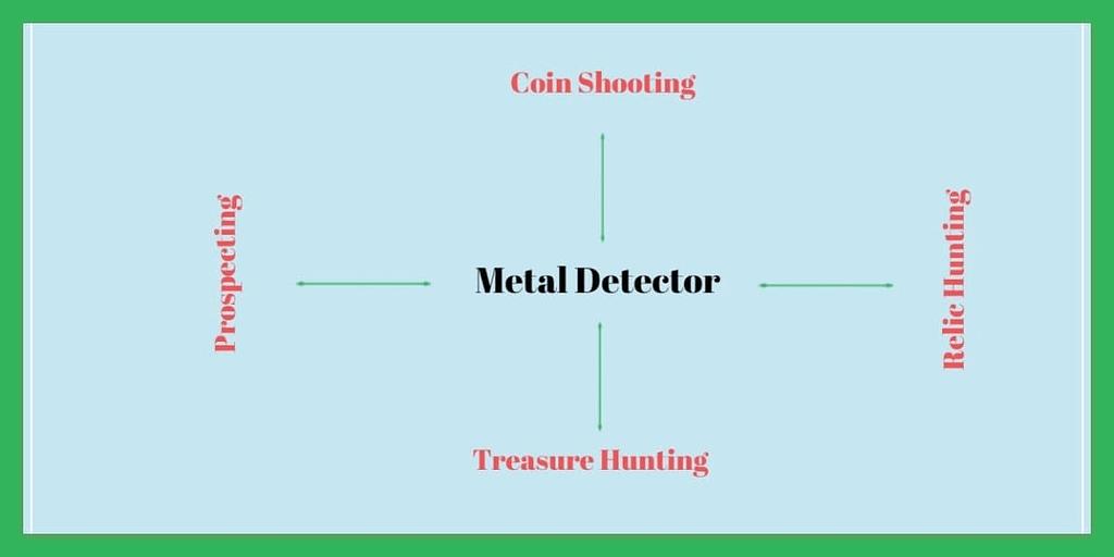 Types Of Metal Detection